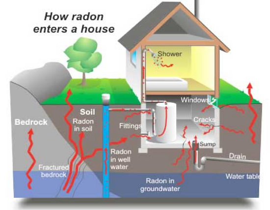 5 Reasons You Should Check Radon Levels In Your Home