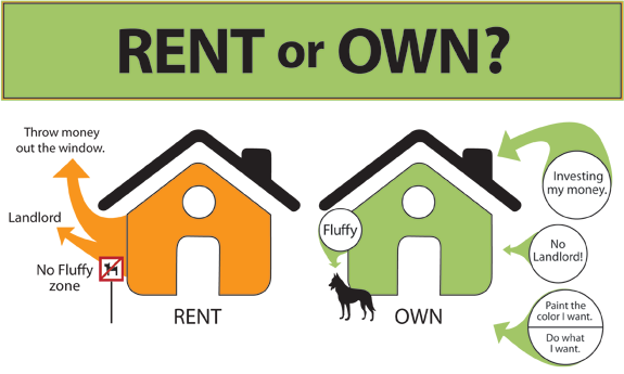 Why Owning Is Greater Than Renting