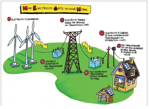 Know How Electricity Flow In Your House