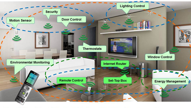 An Introduction To The Internet Of Things At Home