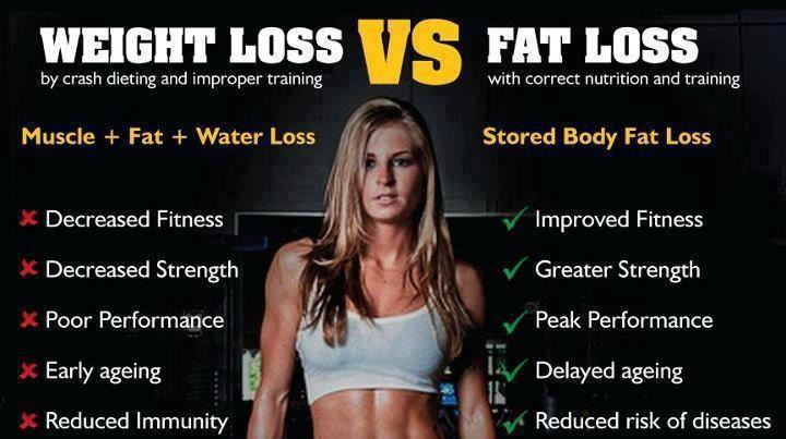 FAT LOSS vs. WEIGHT LOSS